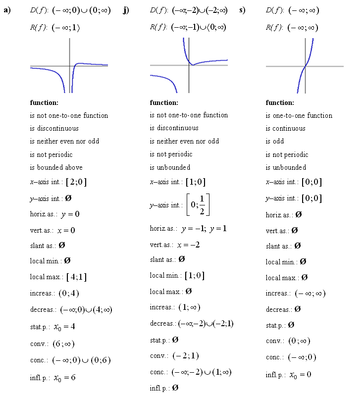 Answers To Math Exercises Math Problems Analysis Of Functions