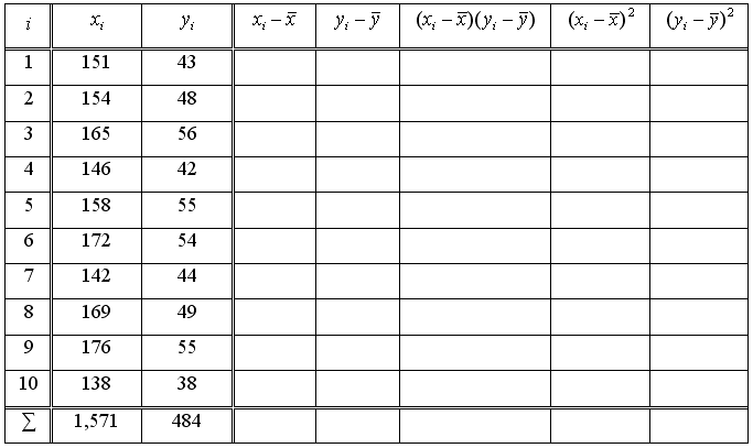 Mathematical statistics - Exercise 5
