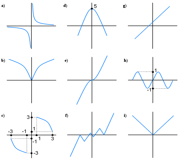 math exercises math problems graph of a function